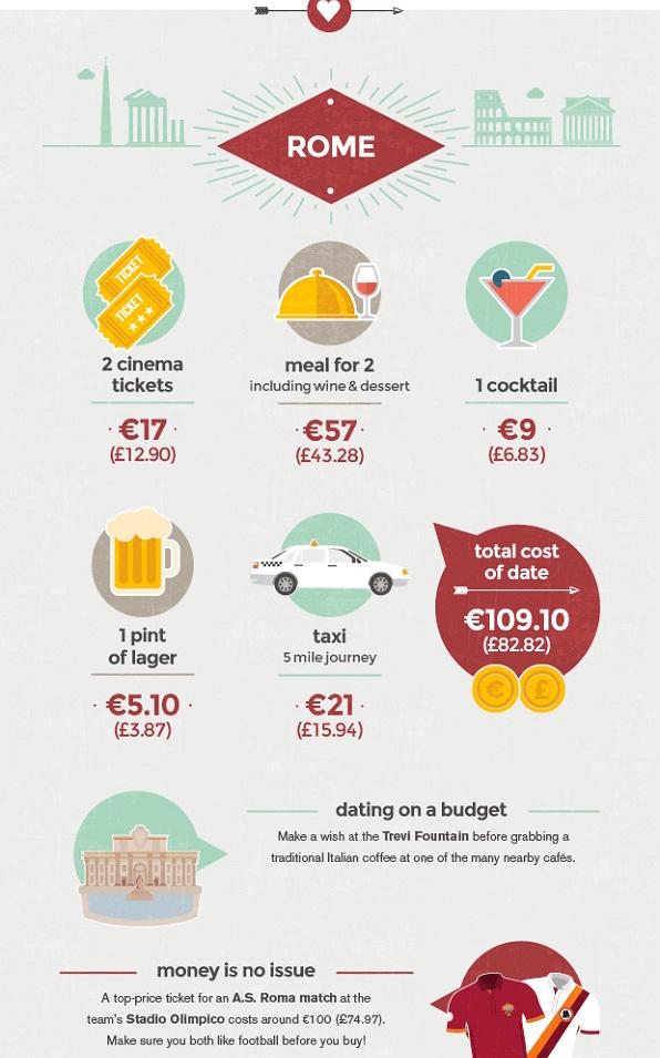 budget-rome