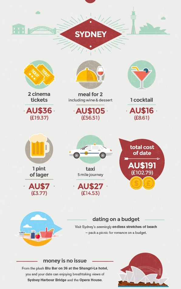 budget-sydney
