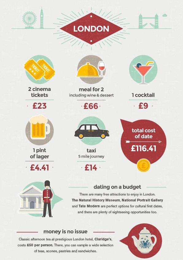 londres-budget