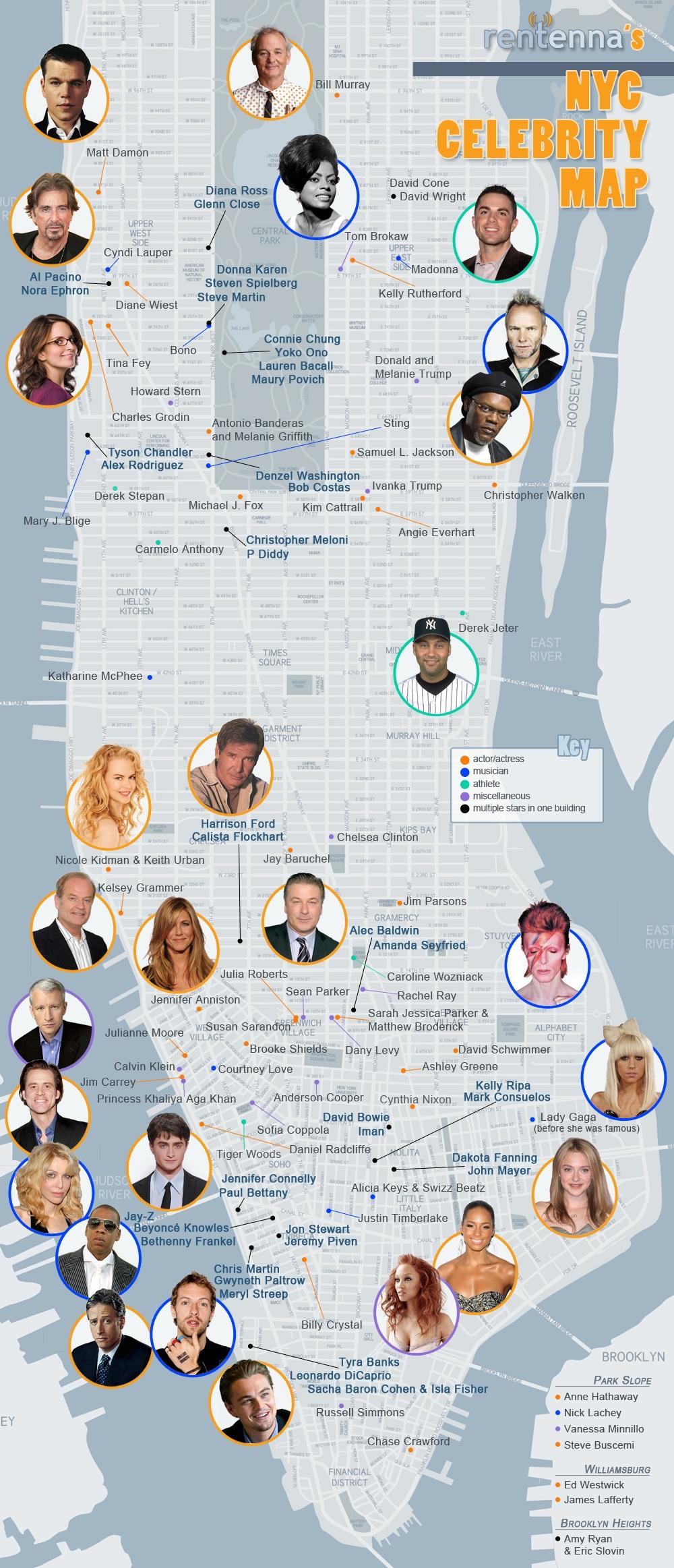 carte des célébrités à New york