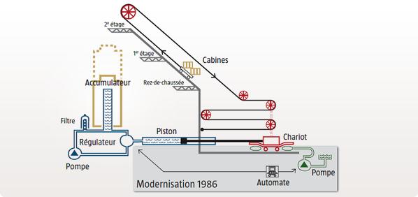 fonctionnement ascenseurs tour Eiffel